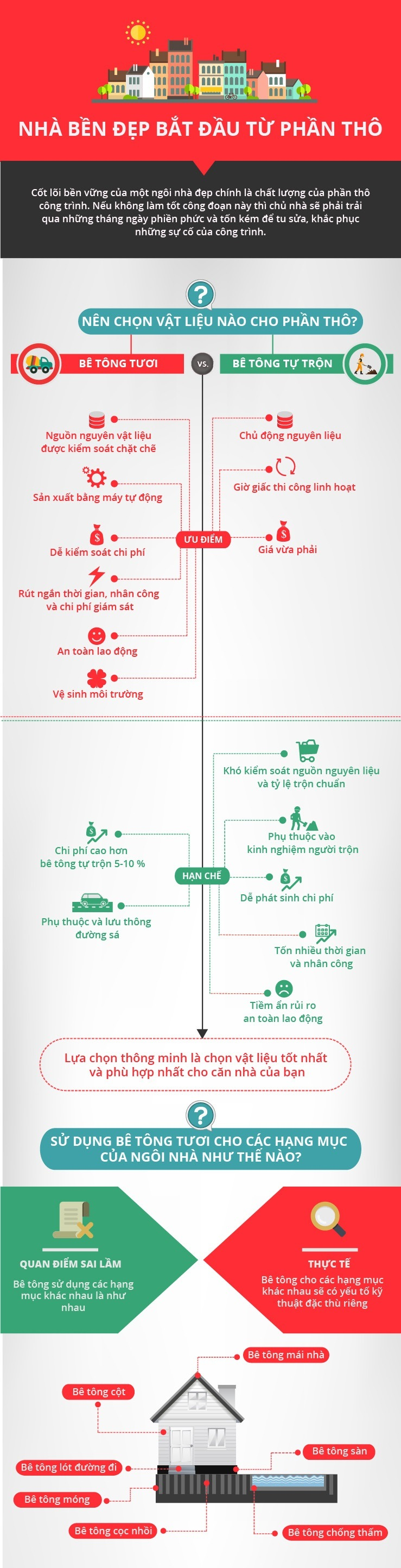 infographic_holcim_xaynhachatluong_1